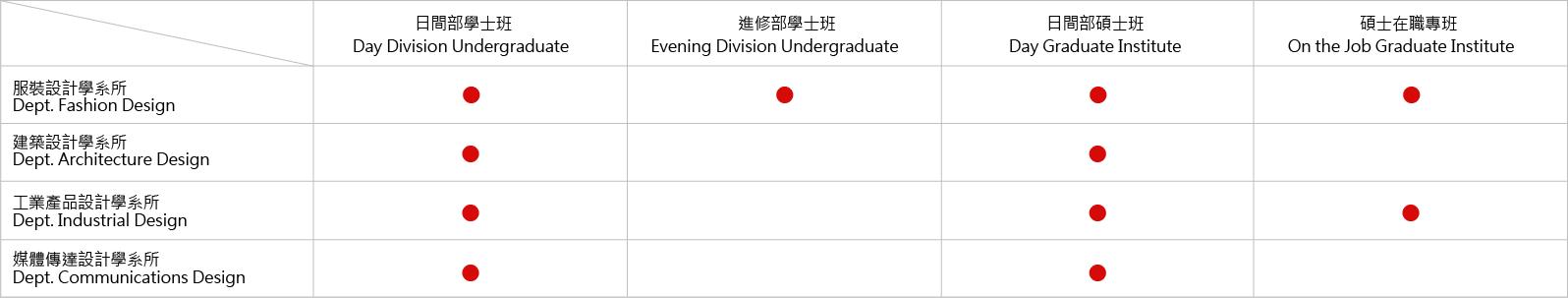 日間部學士班2