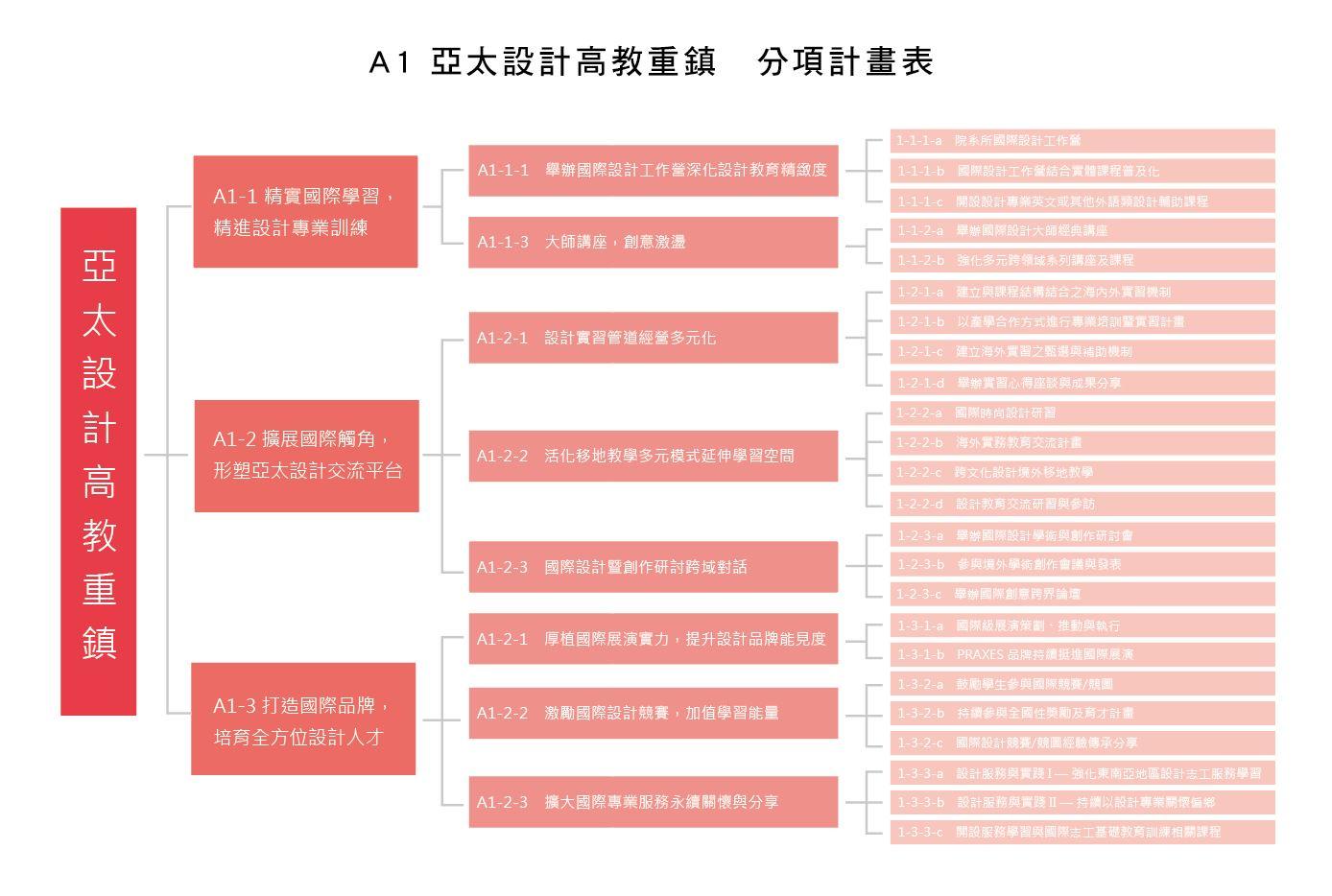 A1-分項計畫表01